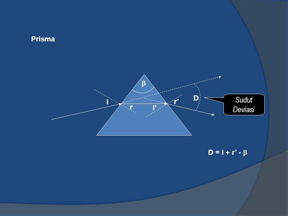 Prisma Sudut Deviasi i r i' r' D  D = i + r' - 