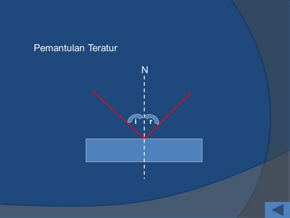 Hukum Pemantulan N i r i = r sinar datang, sinar pantul, dan garis normal berada pada satu bidang