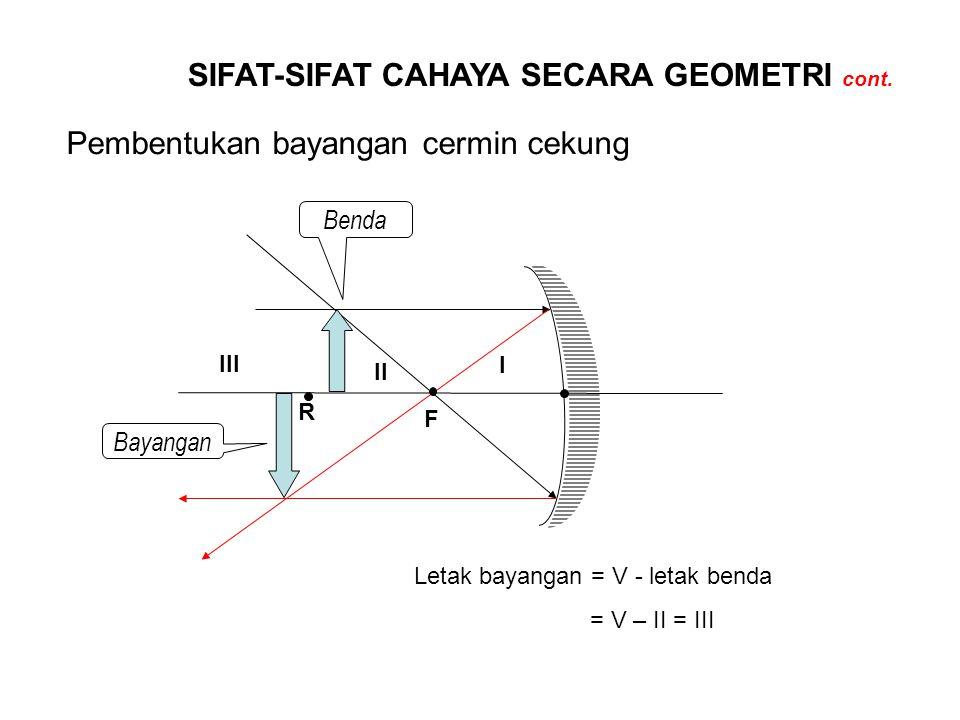 SIFAT-SIFAT CAHAYA SECARA GEOMETRI cont. Pembentukan bayangan cermin cekung R F Benda Bayangan Letak bayangan = V - letak benda = V – II = III I II II