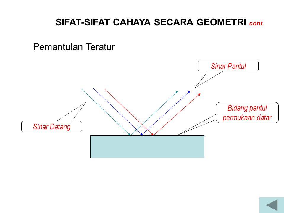 SIFAT-SIFAT CAHAYA SECARA GEOMETRI cont. Pemantulan Teratur Sinar Datang Sinar Pantul Bidang pantul permukaan datar