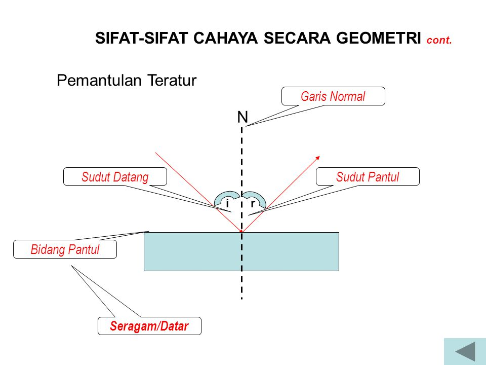 SIFAT-SIFAT CAHAYA SECARA GEOMETRI cont.Penguraian warna Berbagi warna dengan panjang gel.
