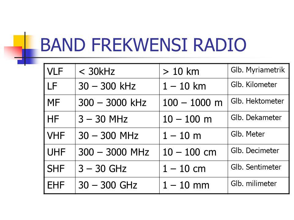 BAND FREKWENSI RADIO VLF< 30kHz> 10 km Glb. Myriametrik LF30 – 300 kHz1 – 10 km Glb. Kilometer MF300 – 3000 kHz100 – 1000 m Glb. Hektometer HF3 – 30 M
