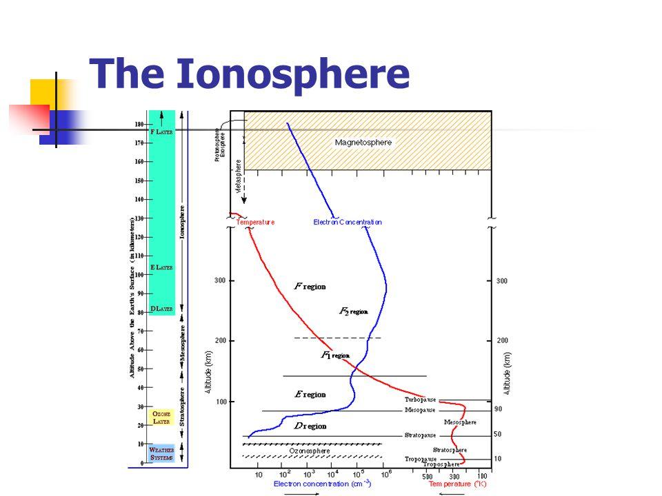 The Ionosphere