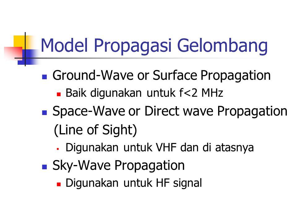 Propagasi Ground-wave Ground-wave dimulai dengan E tegak lurus terhadap bumi Direction of wave travel Increasing Tilt Earth Wavefront