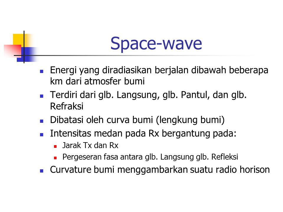 Space-wave Energi yang diradiasikan berjalan dibawah beberapa km dari atmosfer bumi Terdiri dari glb. Langsung, glb. Pantul, dan glb. Refraksi Dibatas