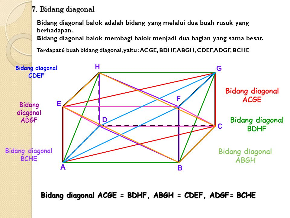 BH DF 6. Diagonal ruang Diagonal ruang sebuah balok adalah ruas garis yang menghubungkan dua titik sudut berhadapan dalam balok. Diagonal ruang balok