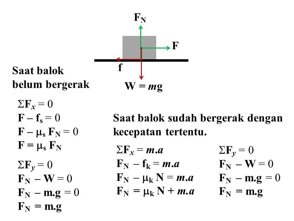 F f FNFN W = mg Saat balok belum bergerak  F x = 0 F – f s = 0 F –  s F N = 0 F =  s F N  F y = 0 F N – W = 0 F N – m.g = 0 F N = m.g Saat balok s