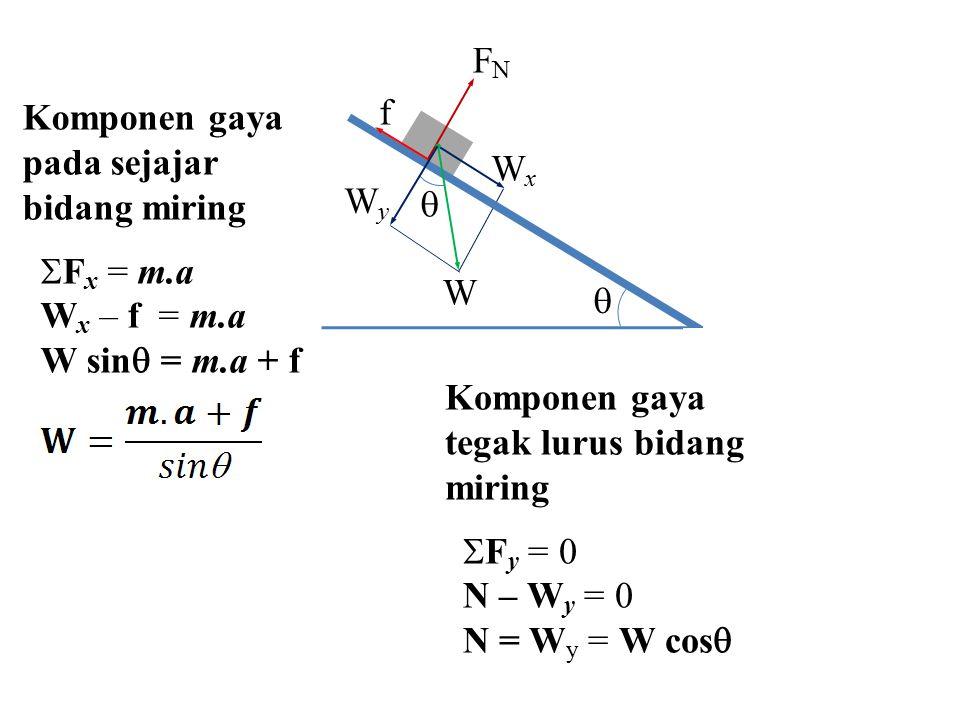   W WxWx WyWy FNFN f Komponen gaya pada sejajar bidang miring  F x = m.a W x – f = m.a W sin  = m.a + f Komponen gaya tegak lurus bidang miring 