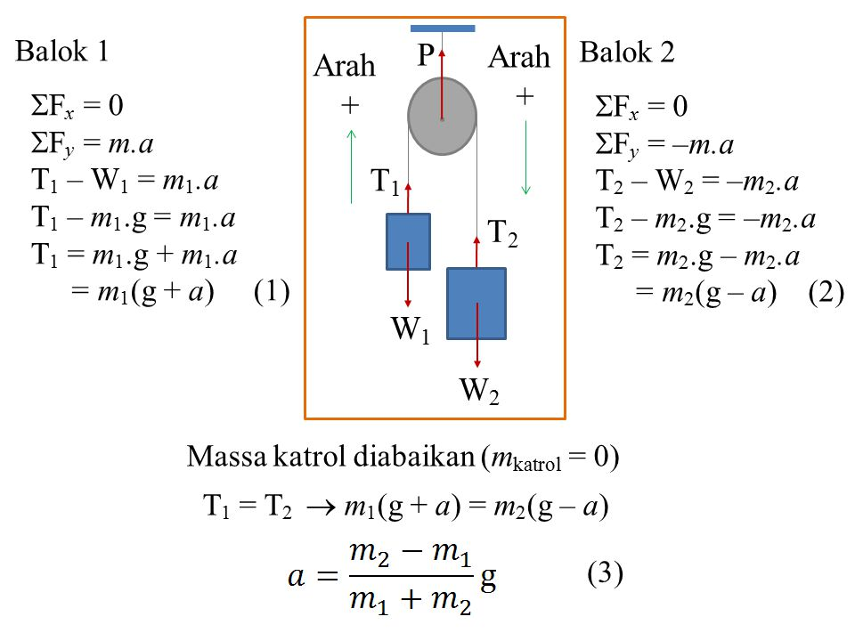 Balok 1  F x = 0  F y = m.a T 1 – W 1 = m 1.a T 1 – m 1.g = m 1.a T 1 = m 1.g + m 1.a = m 1 (g + a) (1) T1T1 T2T2 W1W1 W2W2 P Arah + Arah + Balok 2