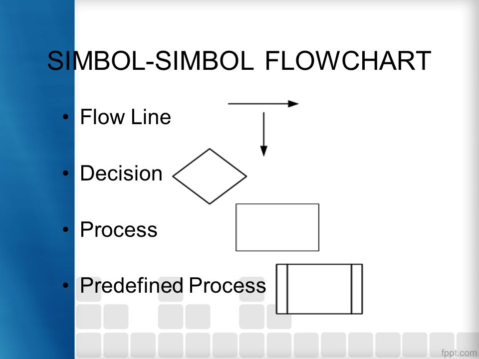 SIMBOL-SIMBOL FLOWCHART On-page Connector Off-page connector Commentary