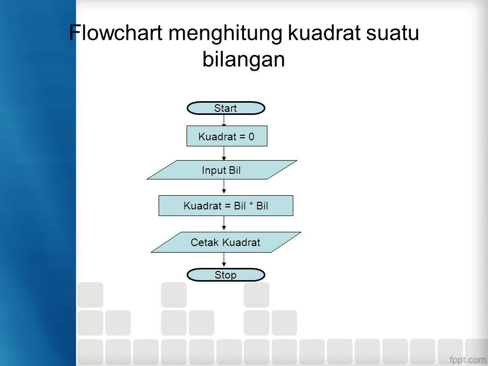 Flowchart menghitung kuadrat suatu bilangan Start Stop Input Bil Kuadrat = Bil * Bil Cetak Kuadrat Kuadrat = 0