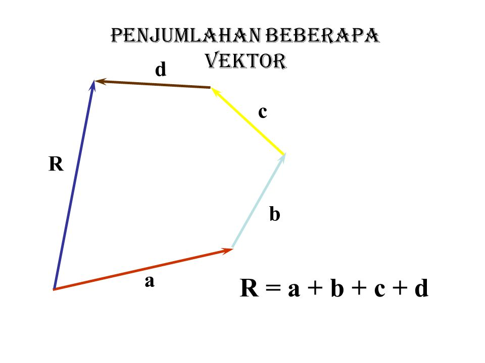 PENGURANGAN VEKTOR a b -b a - b Apakah pengurangan vektor komutatif ? -a b - a