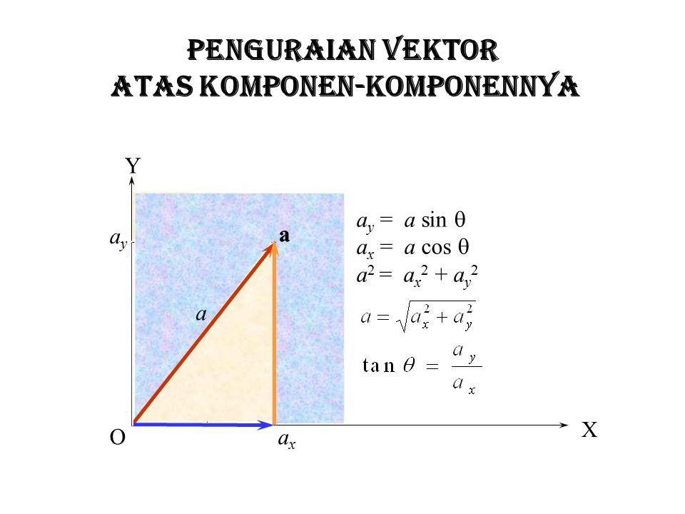 PENJUMLAHAN BEBERAPA VEKTOR a b c d R R = a + b + c + d