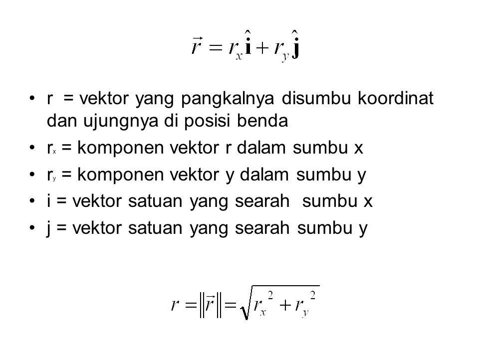 X Y O ryry a rxrx a r VEKTOR SATUAN - Menunjukkan satu arah tertentu - Panjangnya satu satuan - Tak berdimensi - Saling tegak lurus (ortogonal)