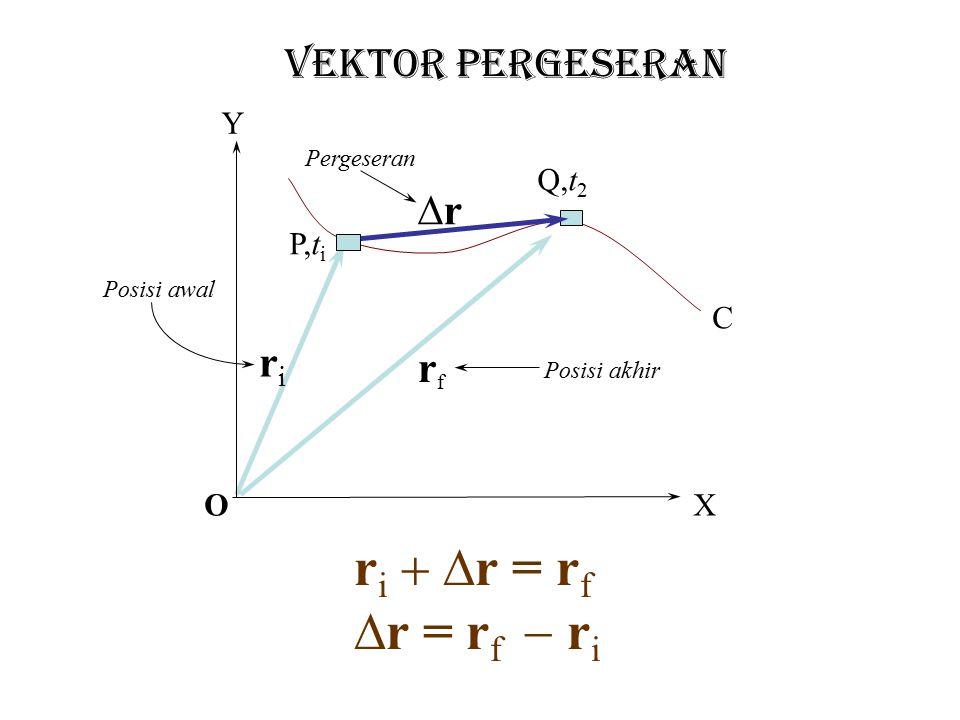 r = vektor yang pangkalnya disumbu koordinat dan ujungnya di posisi benda r x = komponen vektor r dalam sumbu x r y = komponen vektor y dalam sumbu y i = vektor satuan yang searah sumbu x j = vektor satuan yang searah sumbu y