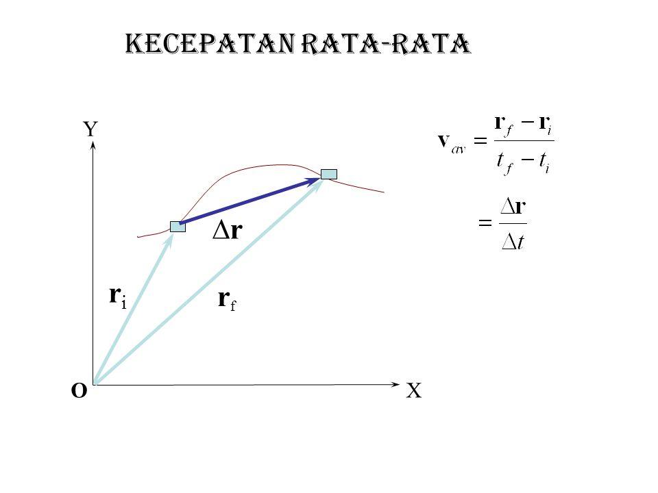 Contoh Soal 2 perpindahan.Posisi benda setiap saat ditentukan oleph persamaan m.