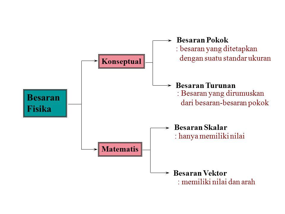 Besaran Fisika Konseptual Matematis Besaran Pokok Besaran Turunan Besaran Skalar Besaran Vektor : besaran yang ditetapkan dengan suatu standar ukuran : Besaran yang dirumuskan dari besaran-besaran pokok : hanya memiliki nilai : memiliki nilai dan arah