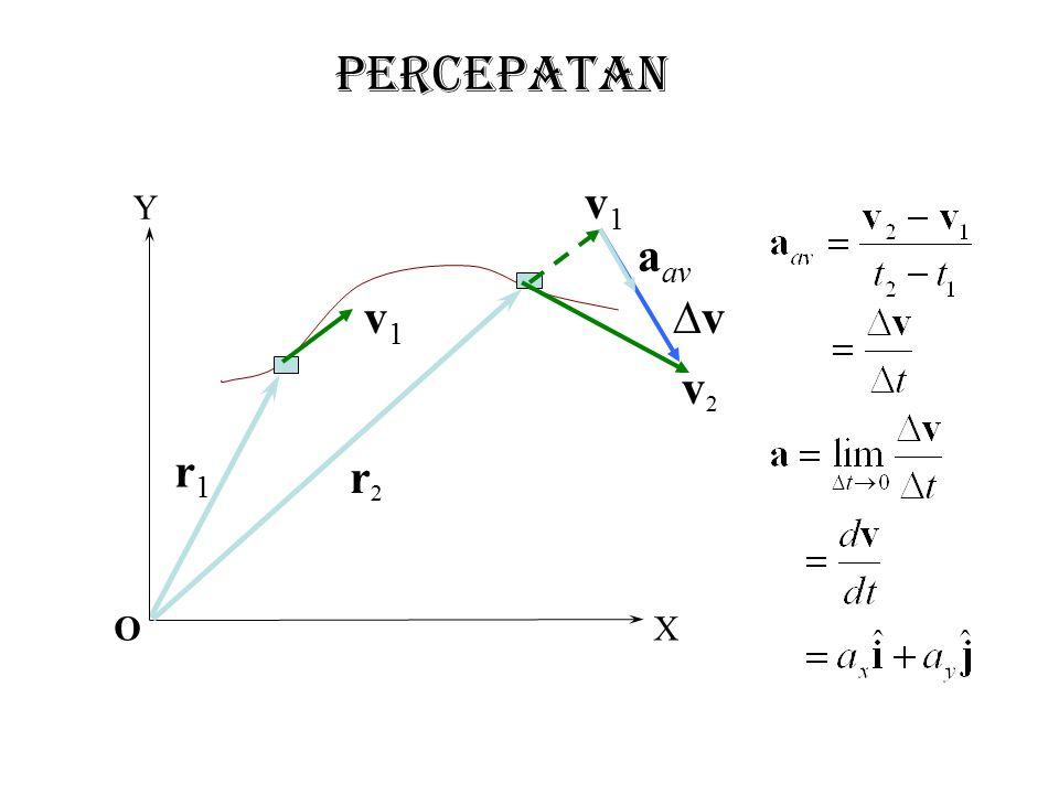 Contoh soal 3 kecepatan rata2 Pada saat t=2s posisi sebuah benda adalah dan pada saat t=6s posisi benda menjadi Berapakah kecepatan rata-rata benda selama perpindahan tsb.