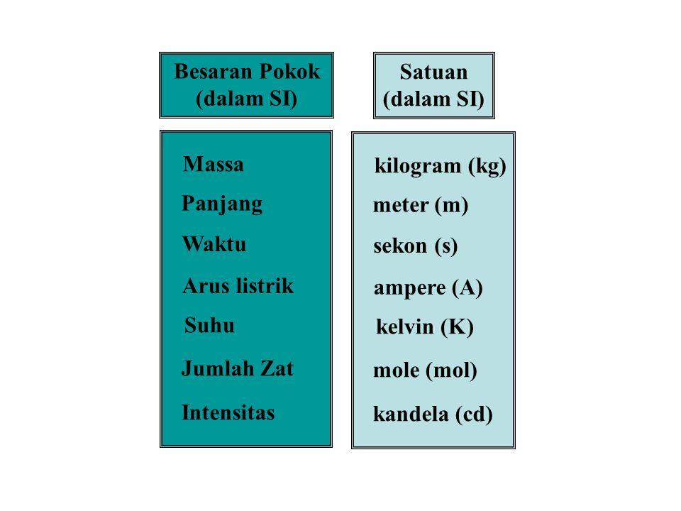 Besaran Pokok (dalam SI) Massa Panjang Waktu Arus listrik Suhu Jumlah Zat Intensitas Satuan (dalam SI) kilogram (kg) meter (m) sekon (s) ampere (A) kelvin (K) mole (mol) kandela (cd)