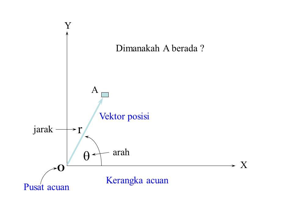 beberapa konsep dasar Titik Acuan Jarak dan Perpindahan Kelajuan dan Kecepatan Percepatan