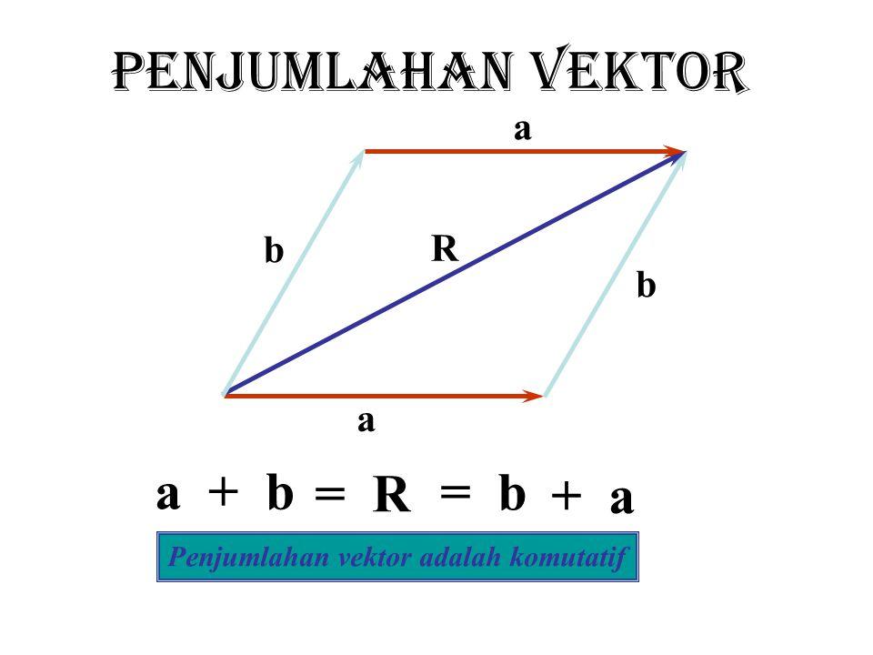 PENJUMLAHAN VEKTOR a a b + b R = R b = b a + a Penjumlahan vektor adalah komutatif