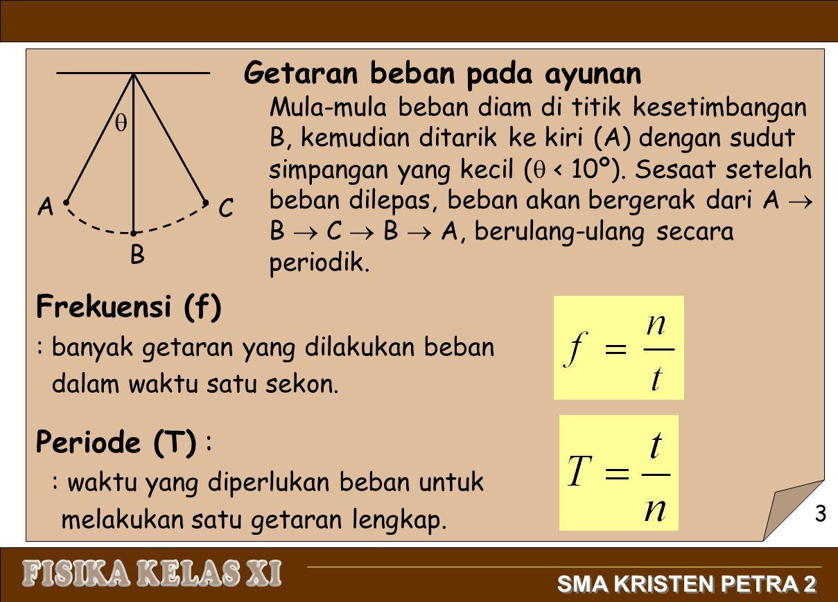 Periode Ayunan Sederhana T = periode (sekon) l= panjang tali (meter) g = percepatan gravitasi (m/s 2 ) Periode Pegas T = periode pegas (sekon) m= massa bebam (kg) k= konstanta pegas (N/m) 4