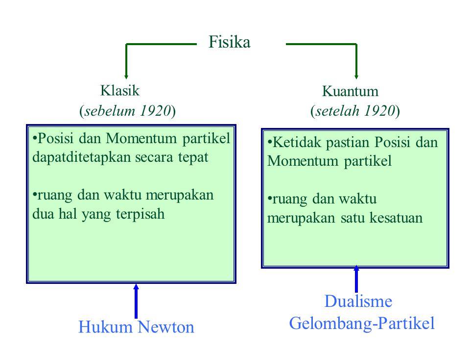 Fisika Klasik Kuantum (sebelum 1920)(setelah 1920) Posisi dan Momentum partikel dapatditetapkan secara tepat ruang dan waktu merupakan dua hal yang terpisah Ketidak pastian Posisi dan Momentum partikel ruang dan waktu merupakan satu kesatuan Hukum Newton Dualisme Gelombang-Partikel