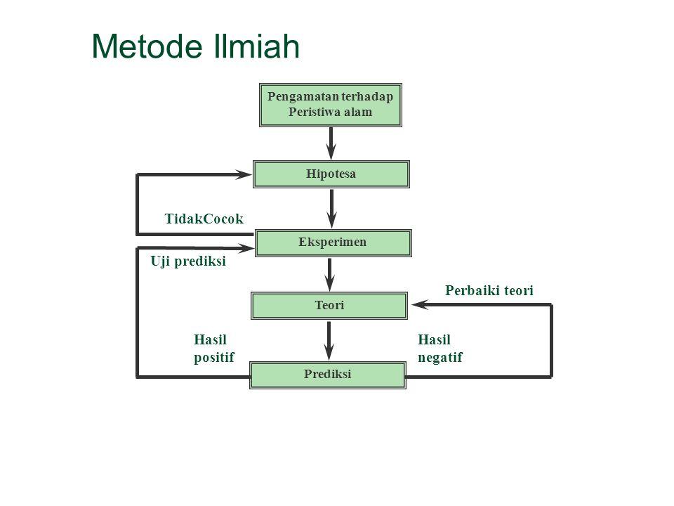 Metode Ilmiah Pengamatan terhadap Peristiwa alam Hipotesa Eksperimen TidakCocok Teori Prediksi Hasil positif Hasil negatif Perbaiki teori Uji prediksi