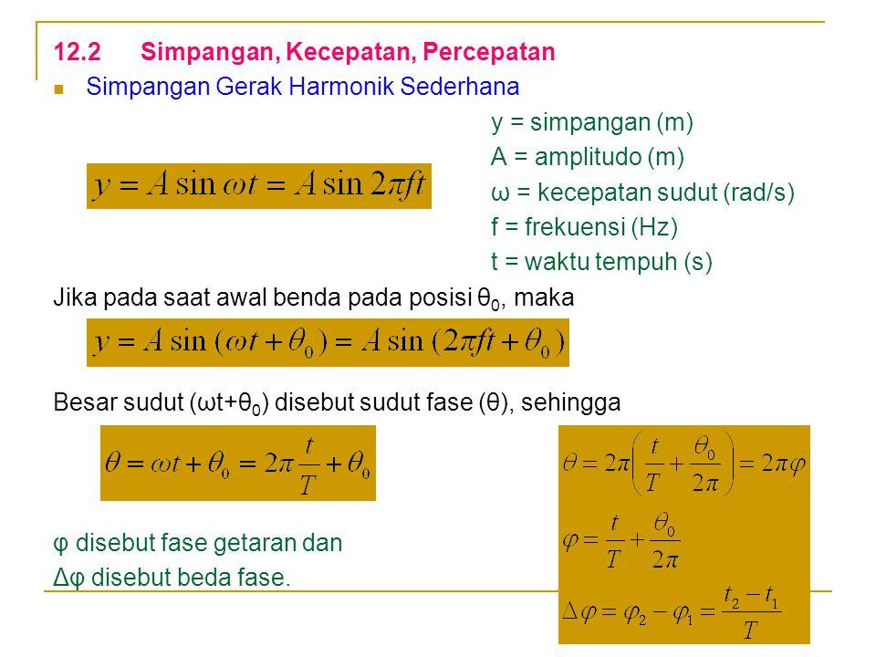 Kecepatan Gerak Harmonik Sederhana Untuk benda yg pada saat awal θ 0 = 0, maka kecepatannya adalah Nilai kecepatan v akan maksimum pada saat cos ωt = 1, sehingga kecepatan maksimumnya adalah Kecepatan benda di sembarang posisi y adalah