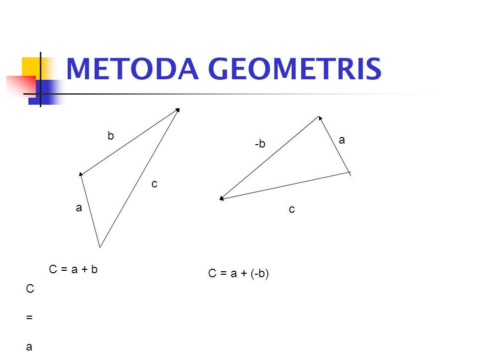 METODA GEOMETRIS a b c a -b c C = a + bC = a + b C = a + b C = a + (-b)