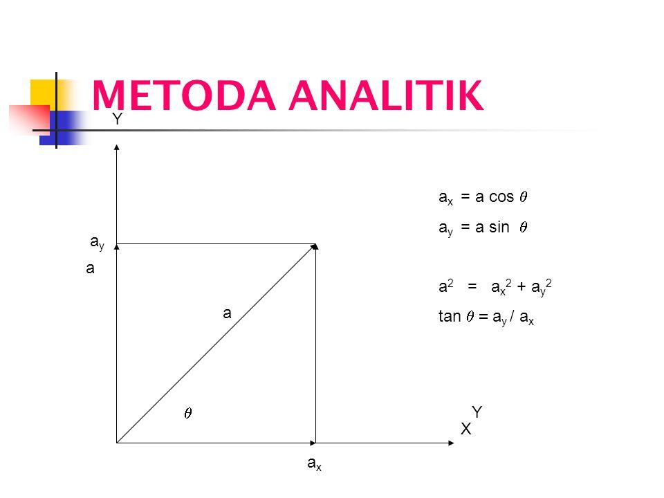 METODA ANALITIK a x = a cos  a y = a sin  a 2 = a x 2 + a y 2 tan  a y / a x  Y Y a ayay axax X a 