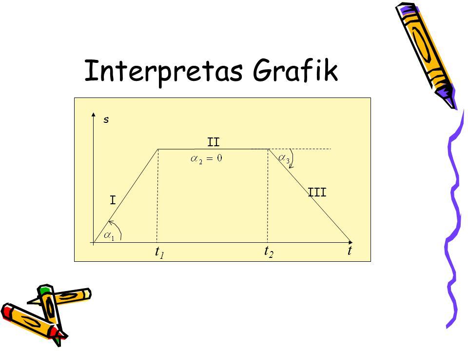 Interpretas Grafik s t I II III t1t1 t2t2