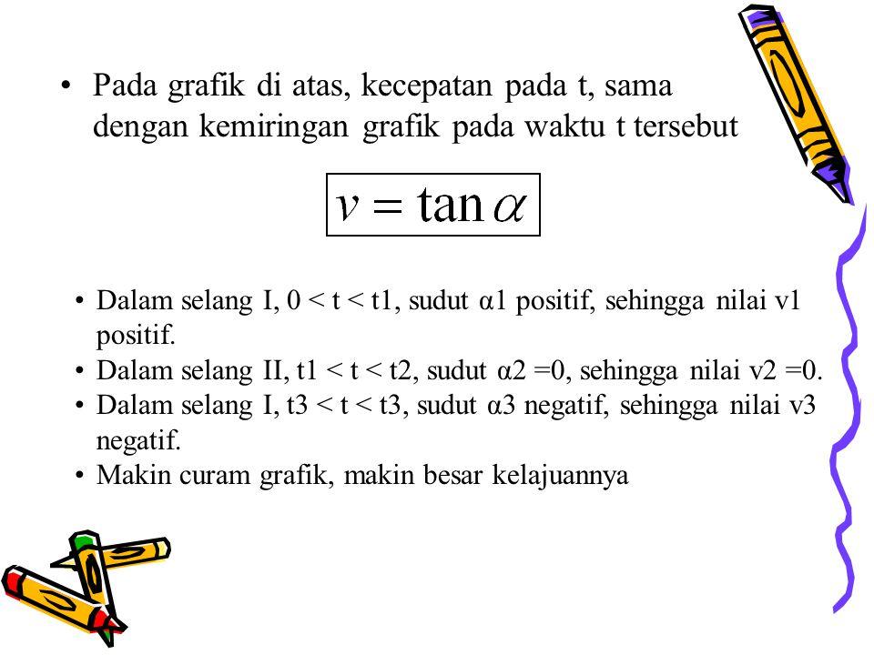 Pada grafik di atas, kecepatan pada t, sama dengan kemiringan grafik pada waktu t tersebut Dalam selang I, 0 < t < t1, sudut α1 positif, sehingga nila