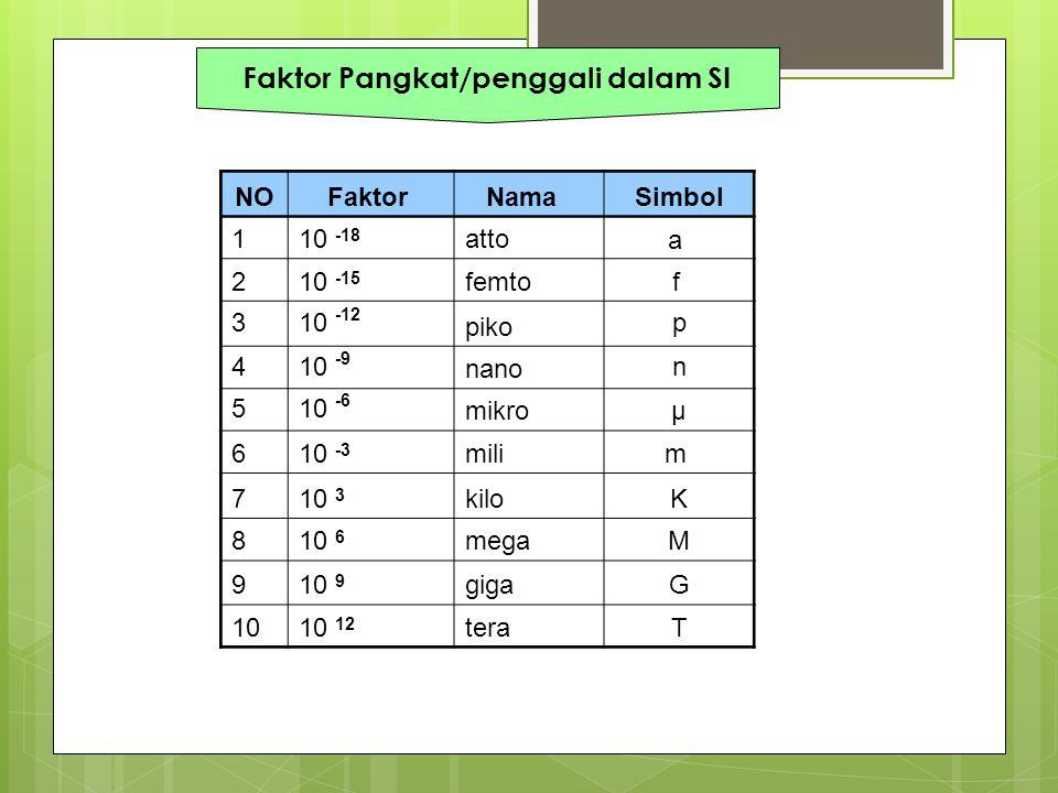 Faktor Pangkat/penggali dalam SI NOFaktor Nama Simbol 110 -18 atto a 210 -15 femto f 310 -12 piko p 410 -9 nano n 510 -6 mikroμ 610 -3 milim 710 3 kil