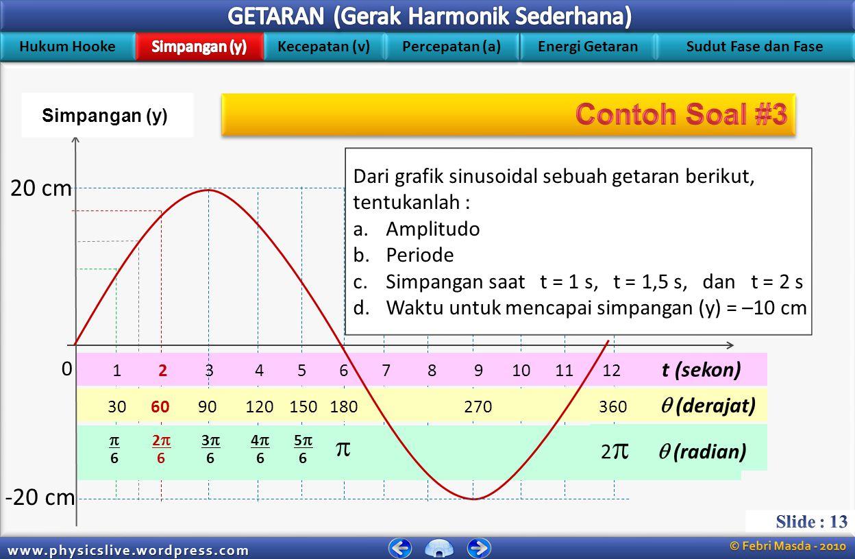 Hukum Hooke Kecepatan (v) Energi Getaran Percepatan (a) Sudut Fase dan Fase www.physicslive.wordpress.com 1 2 3 4 5 6 7 8 9 10 11 12 t (sekon)  2  3  4  5  6 6 6 6 6  2   (radian) 30 60 90 120 150 180 360  (derajat) 1 ½3½3 ½ ½2½2 y = A Sin [(2  /T) t + 0] ½  3 A = A Sin (2  /12) 2 ½  3 A = A Sin (4  /12) ½  3 A = A Sin (2  /6) ½  3 A = A ½  3 Crosscheck..!Crosscheck...