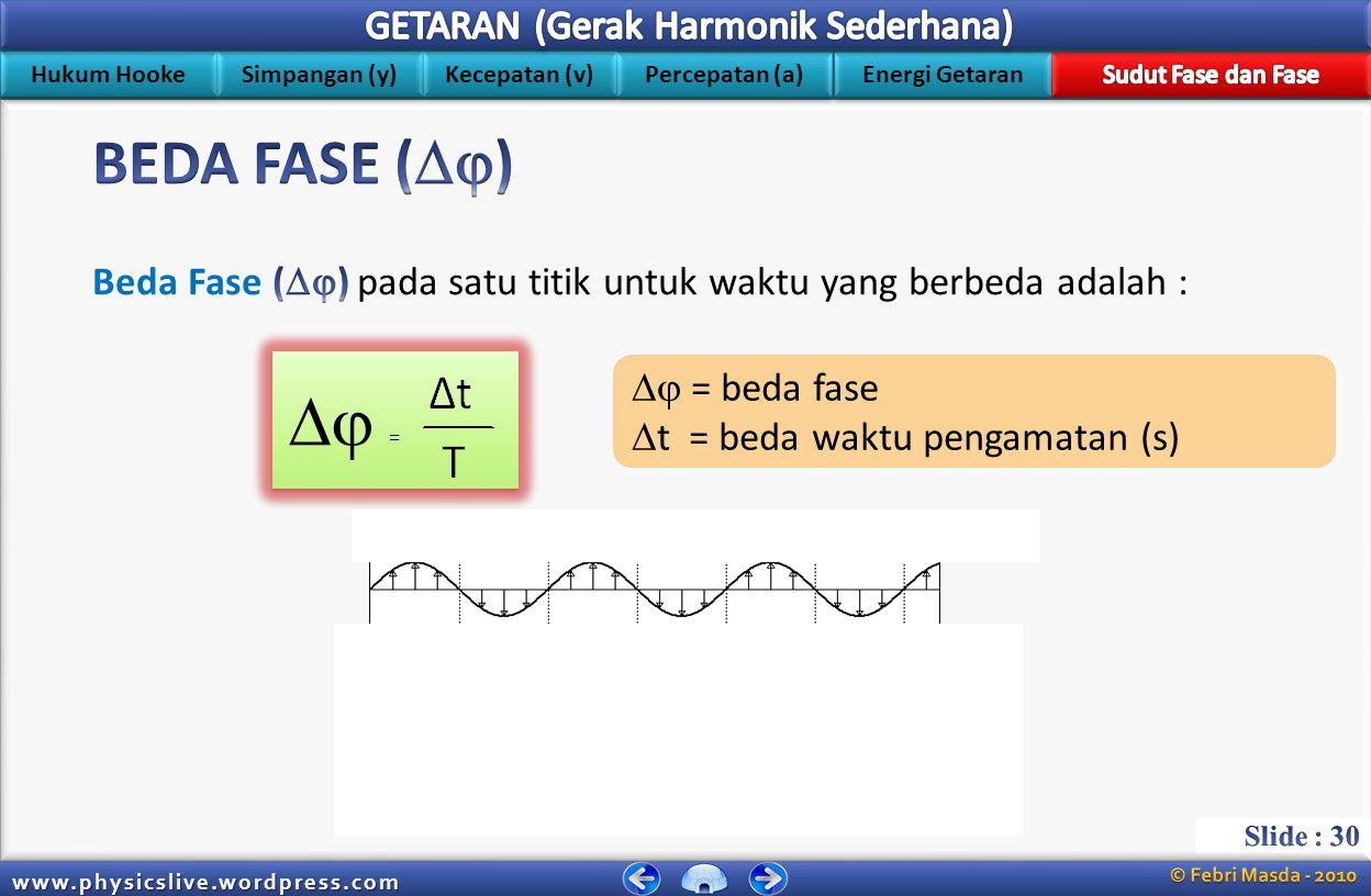 Hukum Hooke Simpangan (y) Kecepatan (v) Energi Getaran Percepatan (a) www.physicslive.wordpress.com B F J N A C E G I K M O D H L P Titik-titik yang sefase adalah : A ; E ; I ; … B ; F ; J ; … D ; H ; L ; … Titik-titik yang berlawanan fase adalah : A ; C A ; G C ; E Titik-titik yang sefase adalah : A ; E ; I ; … B ; F ; J ; … D ; H ; L ; … Titik-titik yang berlawanan fase adalah : A ; C A ; G C ; E