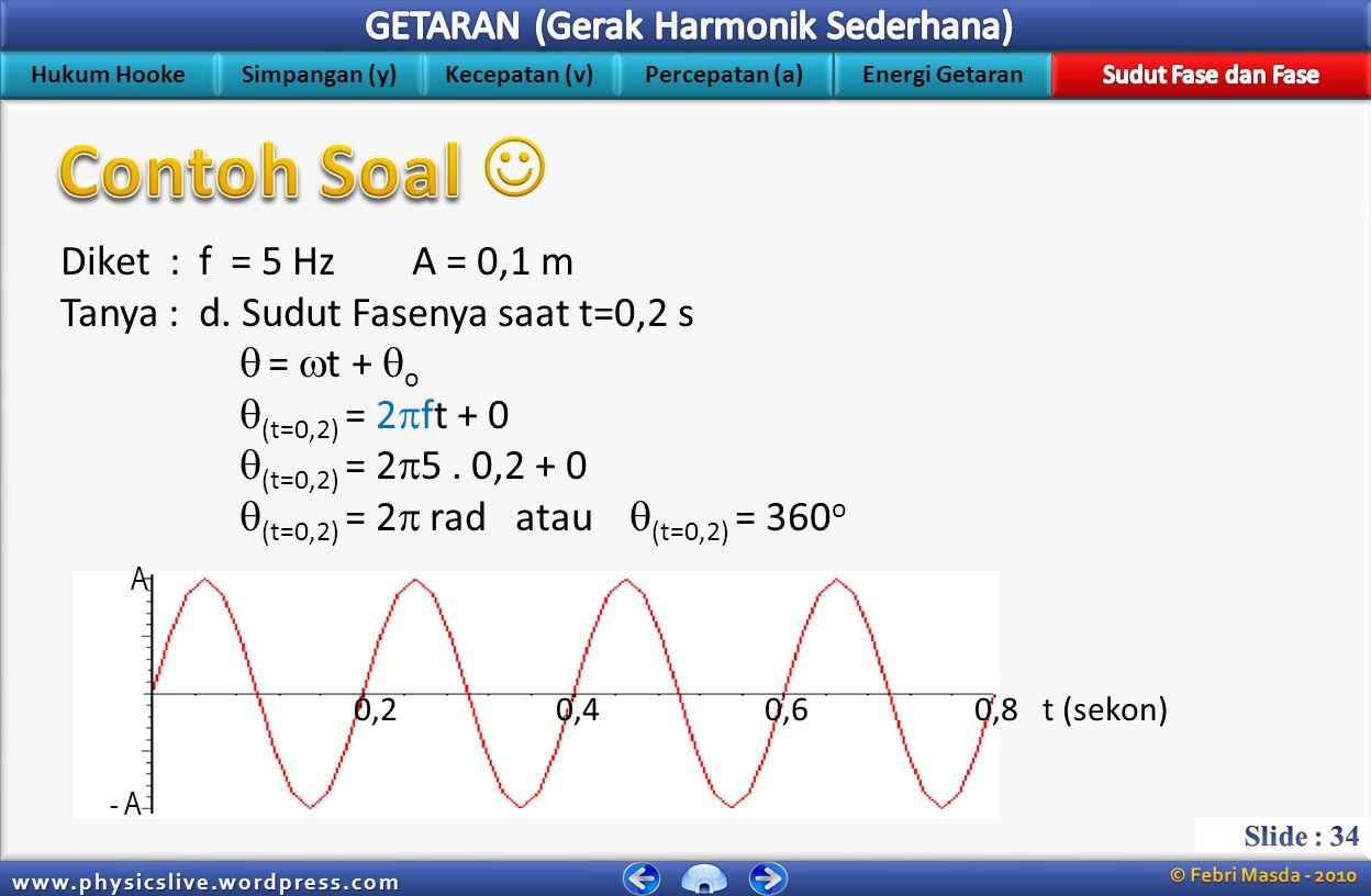 Hukum Hooke Simpangan (y) Kecepatan (v) Energi Getaran Percepatan (a) www.physicslive.wordpress.com Diket : f = 5 Hz A = 0,1 m Jawab : a.y = A sin 2  ft  y = 0,1 sin 2  5t  y = 0,1 sin 10  t b.v = (2  f) A cos 2  ft  v = (2  5) 0,1 cos 2  5t  v =  cos 10  t c.a = -(2  f) 2 y a = -(2  5) 2 y a = -(10  ) 2 y a = -(100  2 ) 0,1 sin 10  t a = -(10  2 ) sin 10  t