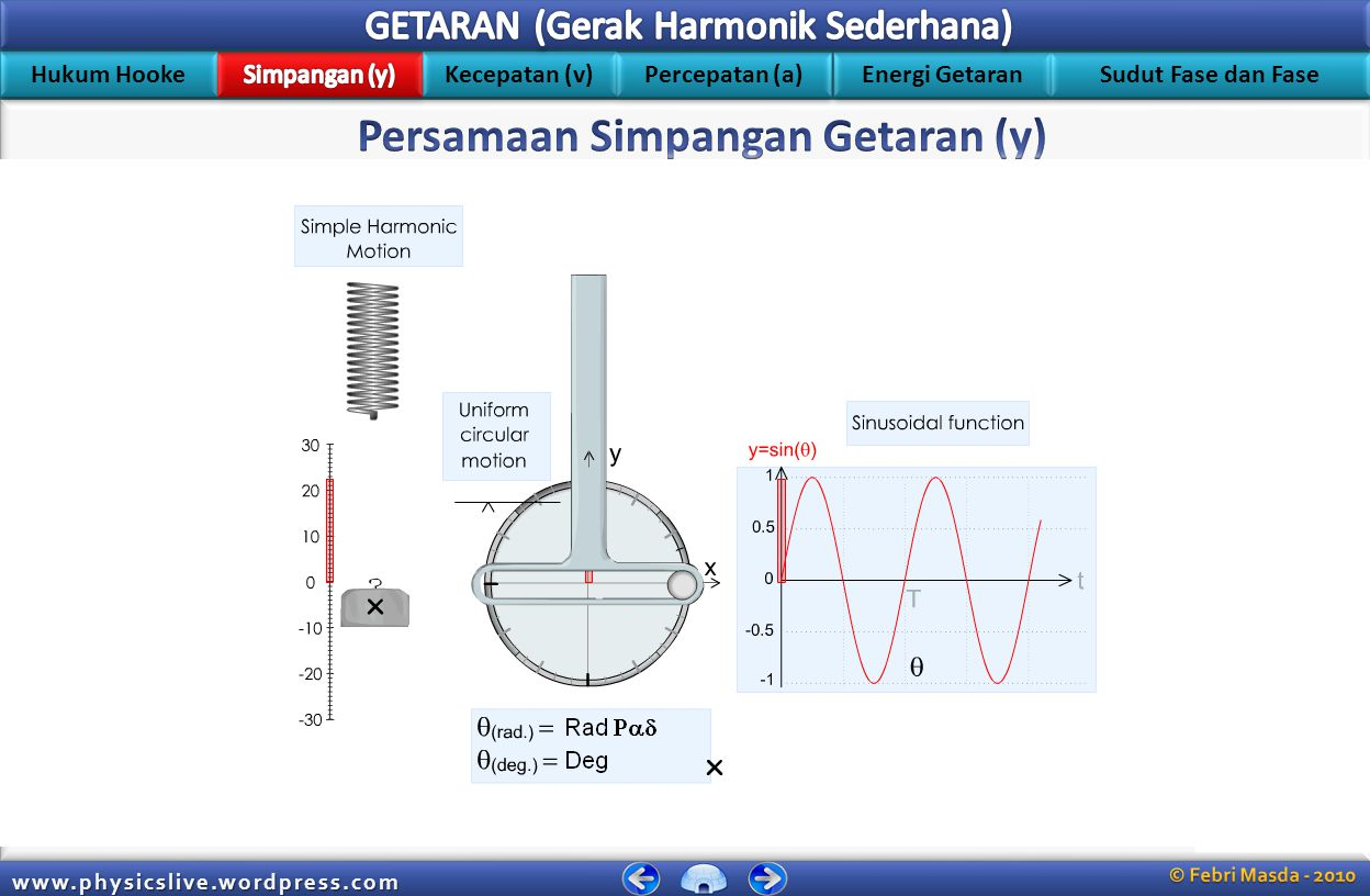 Hukum Hooke Kecepatan (v) Energi Getaran Percepatan (a) Sudut Fase dan Fase www.physicslive.wordpress.com Gerak bolak-balik suatu benda yang melalui titik seimbangnya