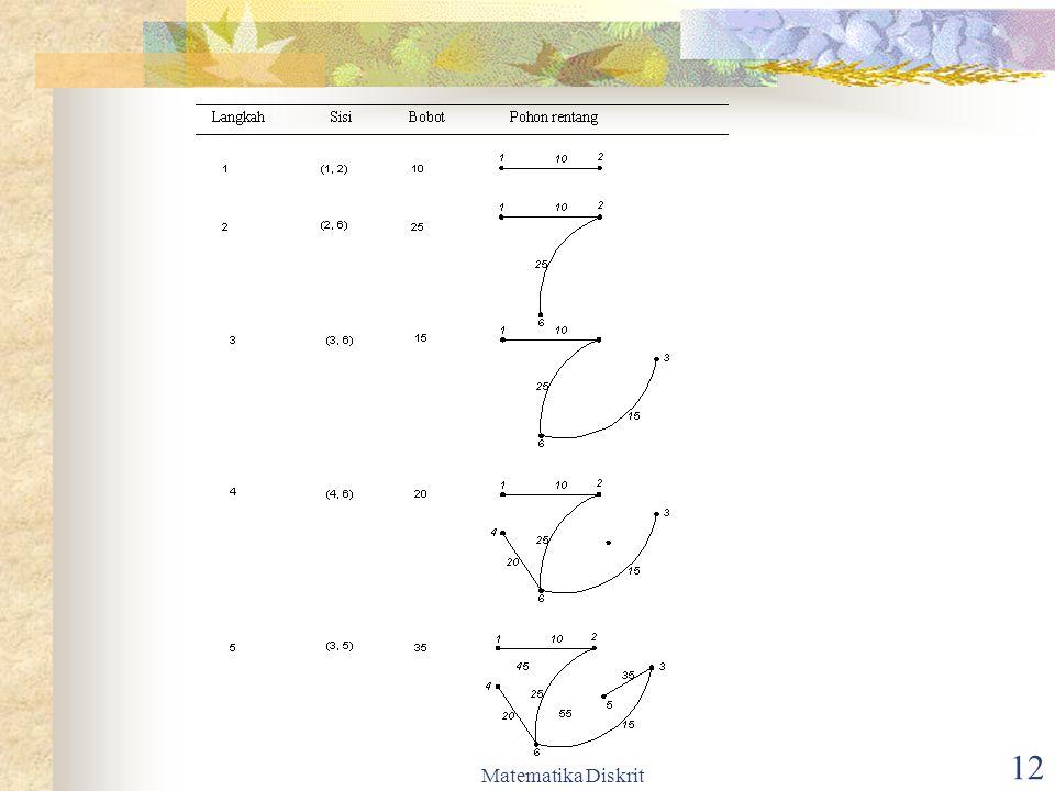 Matematika Diskrit 13