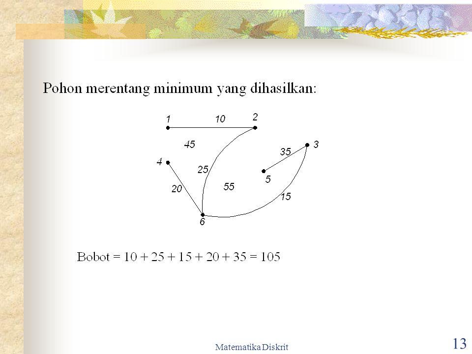 Matematika Diskrit 14 Pohon merentang yang dihasilkan tidak selalu unik meskipun bobotnya tetap sama.