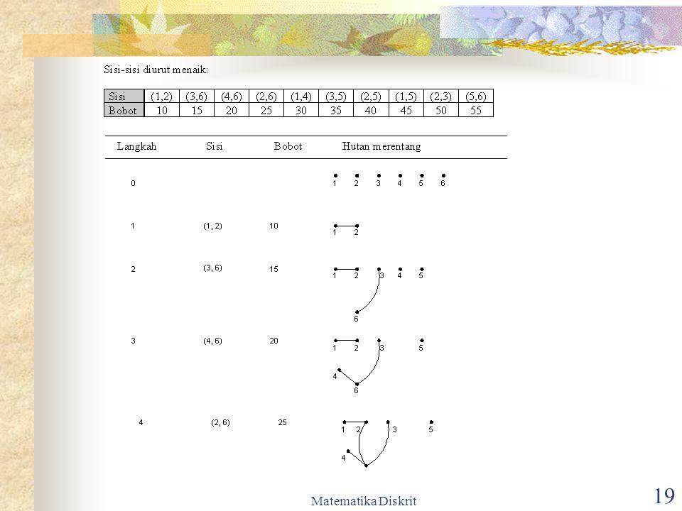 Matematika Diskrit 20