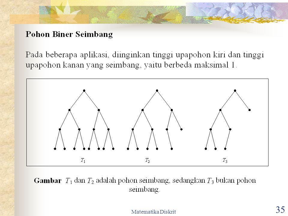 Matematika Diskrit 36 Terapan Pohon Biner daun  operand simpul dalam  operator