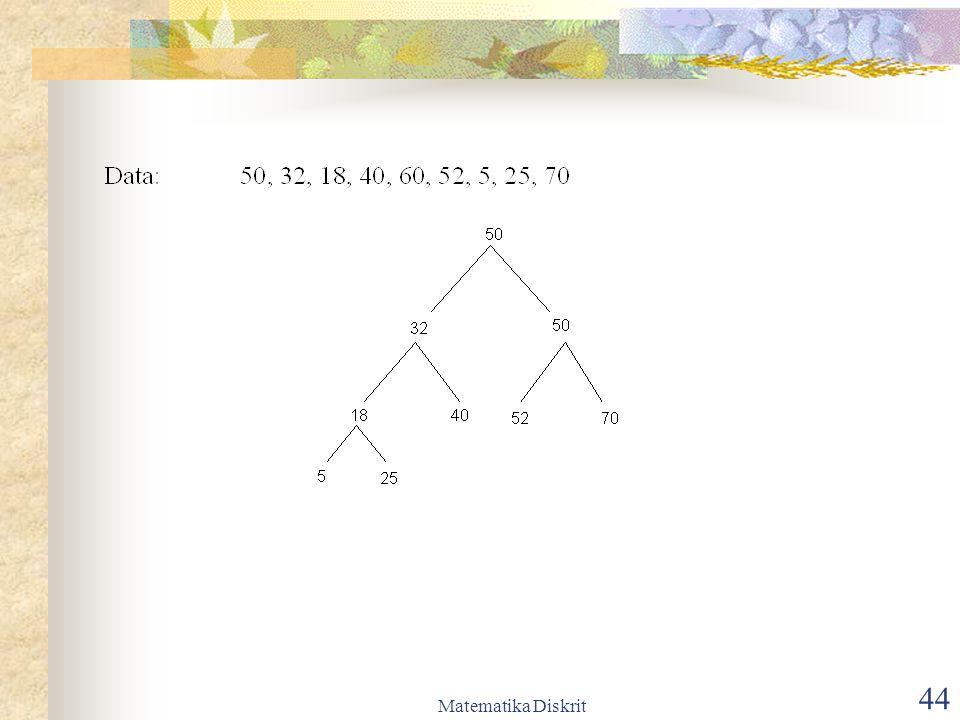 Matematika Diskrit 45 Penelusuran (traversal) Pohon Biner