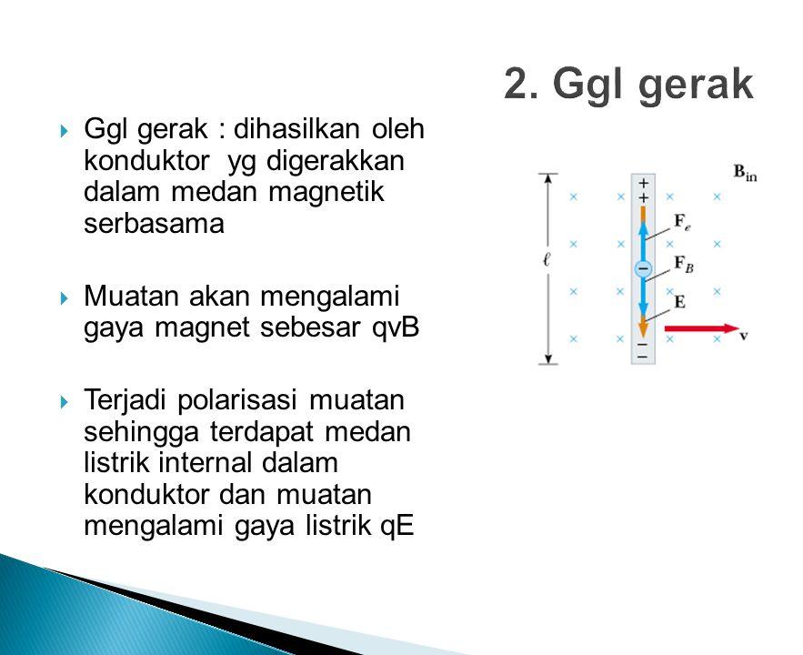 Ggl gerak : dihasilkan oleh konduktor yg digerakkan dalam medan magnetik serbasama  Muatan akan mengalami gaya magnet sebesar qvB  Terjadi polarisasi muatan sehingga terdapat medan listrik internal dalam konduktor dan muatan mengalami gaya listrik qE