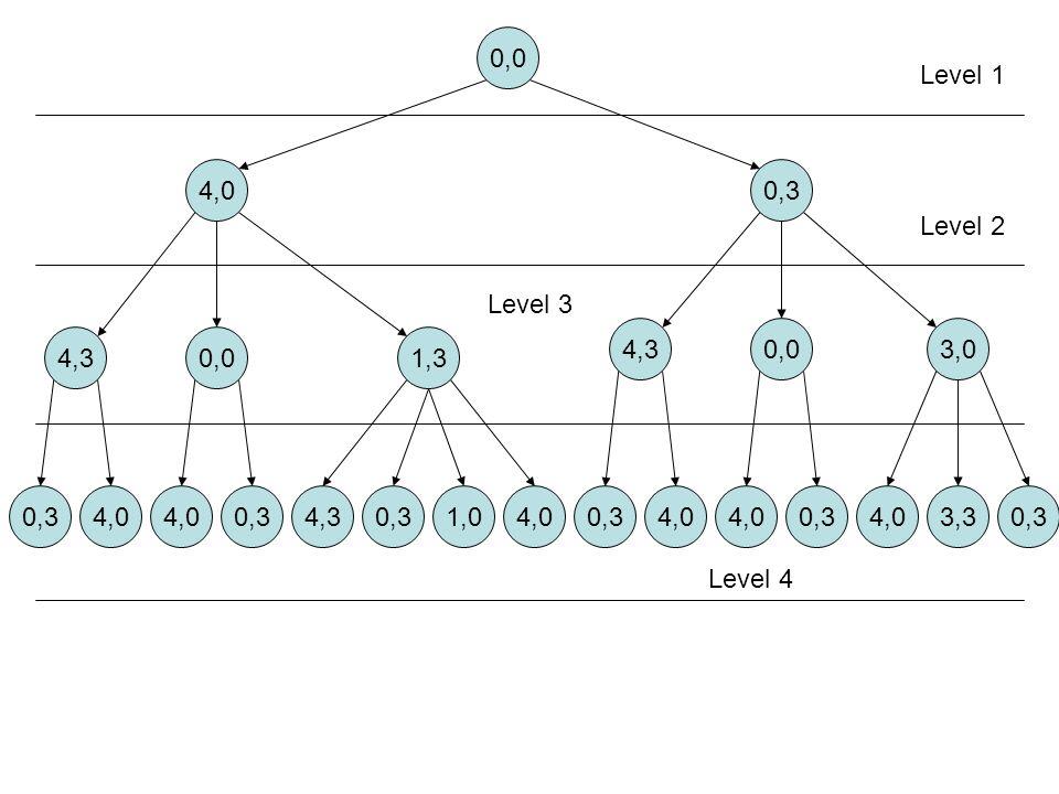 0,0 4,00,3 4,30,01,3 4,30,03,0 0,34,0 0,34,30,31,04,0 0,34,0 0,3 4,03,30,3 Level 1 Level 2 Level 3 Level 4