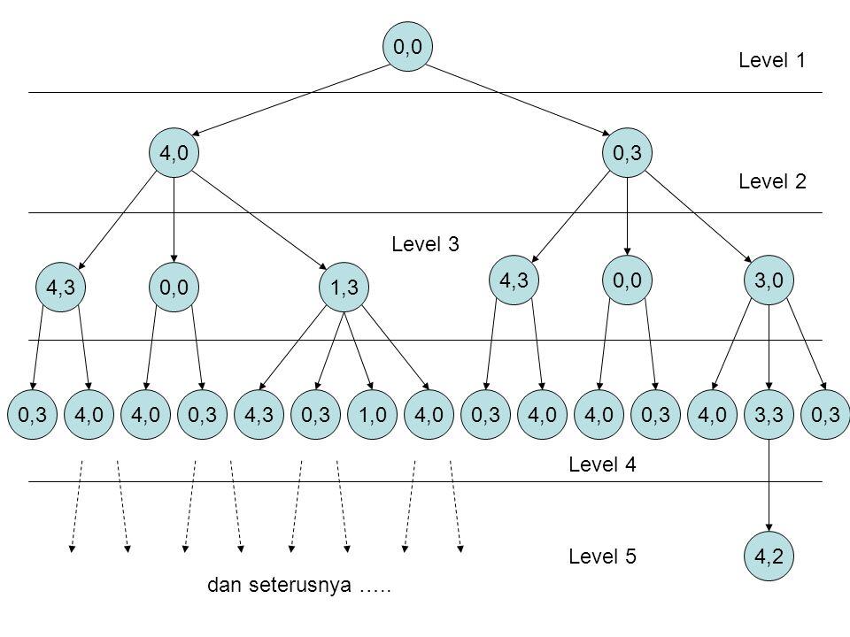0,0 4,00,3 4,30,01,3 4,30,03,0 0,34,0 0,34,30,31,04,0 0,34,0 0,3 4,03,30,3 4,2 Level 1 Level 2 Level 3 Level 4 Level 5 dan seterusnya …..