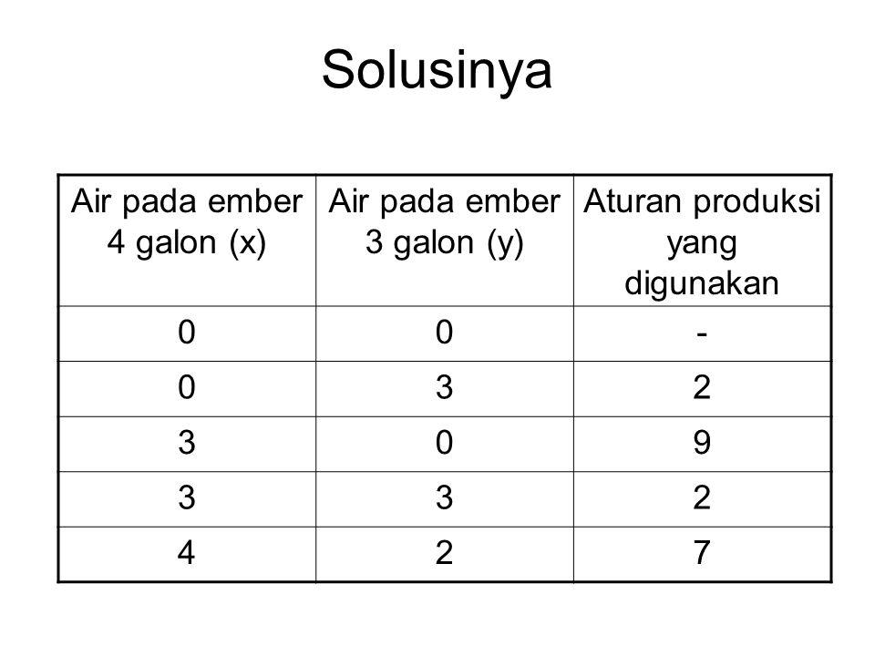 Solusinya Air pada ember 4 galon (x) Air pada ember 3 galon (y) Aturan produksi yang digunakan 00- 032 309 332 427