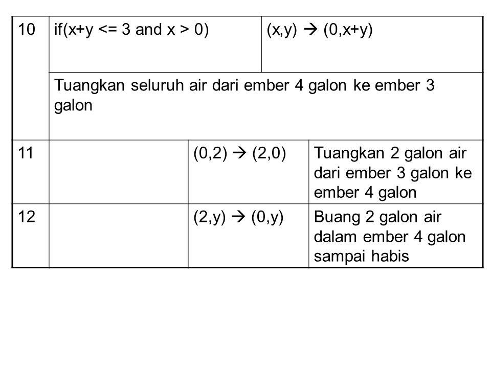 10if(x+y 0)(x,y)  (0,x+y) Tuangkan seluruh air dari ember 4 galon ke ember 3 galon 11(0,2)  (2,0)Tuangkan 2 galon air dari ember 3 galon ke ember 4