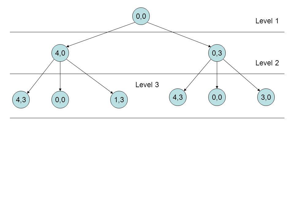 0,0 4,00,3 4,30,01,3 4,30,03,0 Level 1 Level 2 Level 3