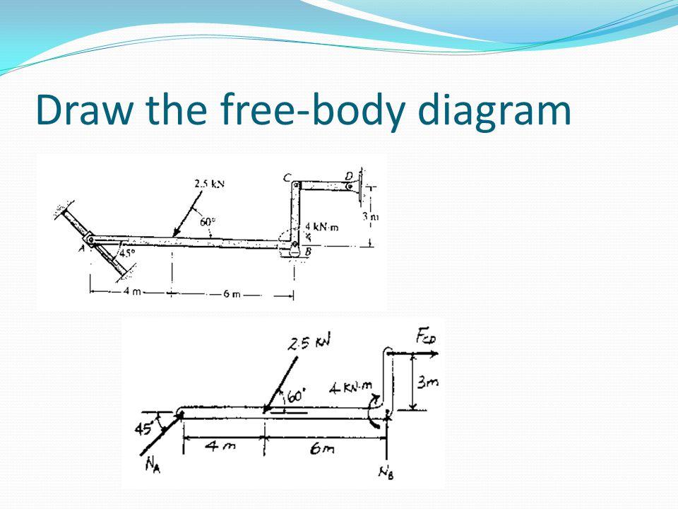 Draw the free-body diagram
